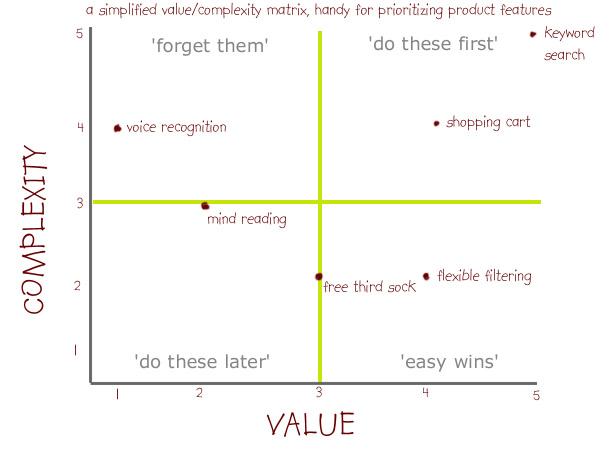 Essay About Time Value at essays42-com.com.pl