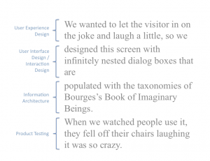 We wanted to let the visitor in on the joke and laugh a little, so we designed this screen with infinitely nested dialog boxes that are populated with the taxonomies of Bourges's Book of Imaginary Beings.  When we watched people use it, they fell off their chairs laughing it was so crazy.